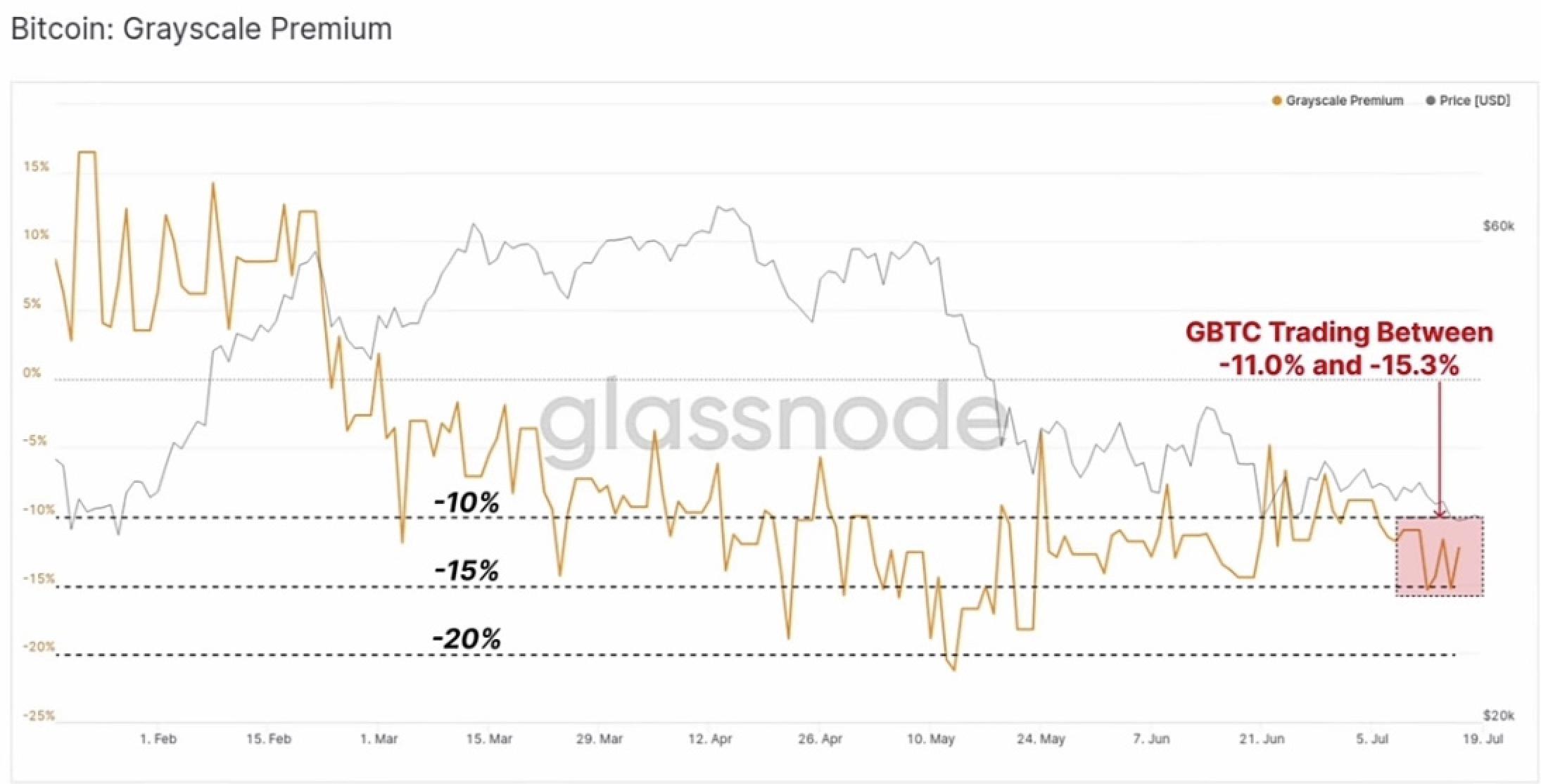 Анализ рынка Bitcoin 21.07.2021